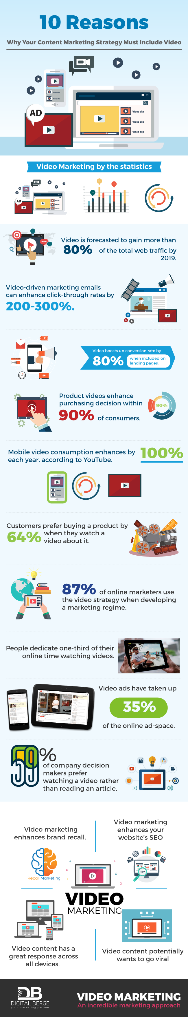 10 Reasons Why Your Content Marketing Strategy Must Include Video